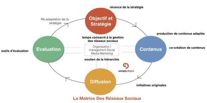 matricedigitale-criteres