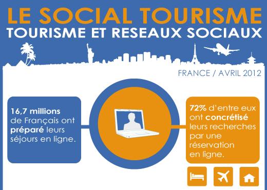 Internet et réservation en ligne, les français de plus en plus accro !
