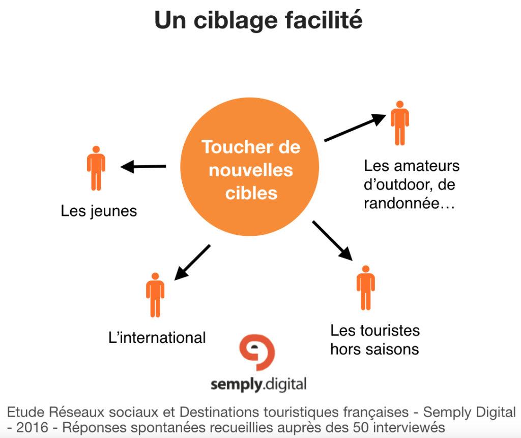 Réseaux sociaux et tourisme : 4 étapes clés pour démarrer, cible