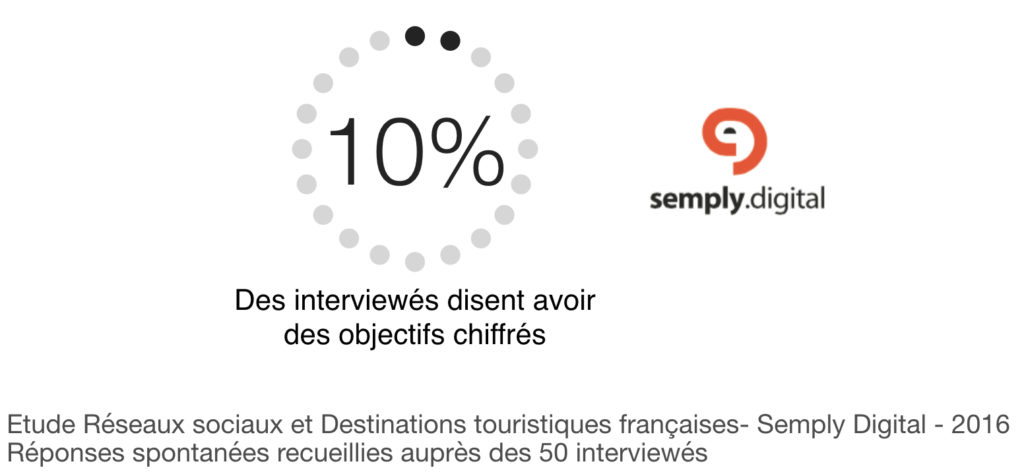 Réseaux sociaux et tourisme : 4 étapes clés pour démarrer Objectifs -