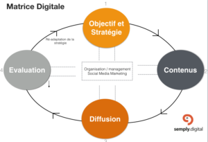 Matricd Digitale Strategie Contenu Diffusion Evaluation Semply DIGITAL